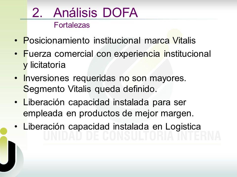 2. Análisis DOFA Fortalezas