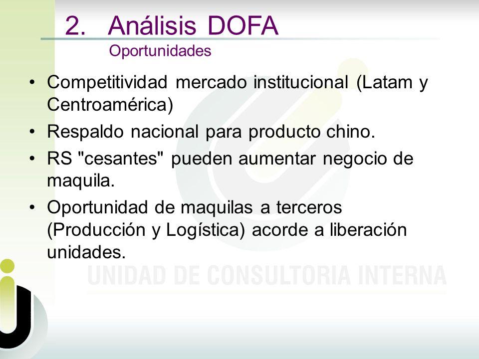 2. Análisis DOFA Oportunidades