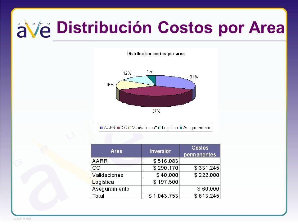 Distribución Costos por Area