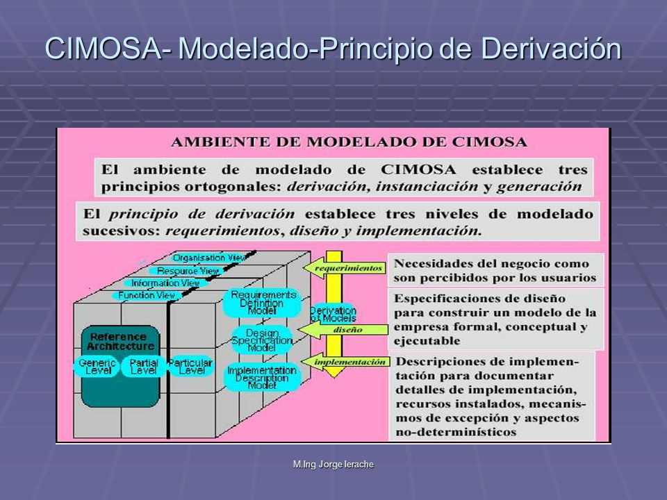 CIMOSA- Modelado-Principio de Derivación