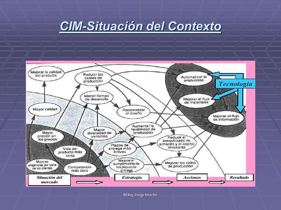 CIM-Situación del Contexto