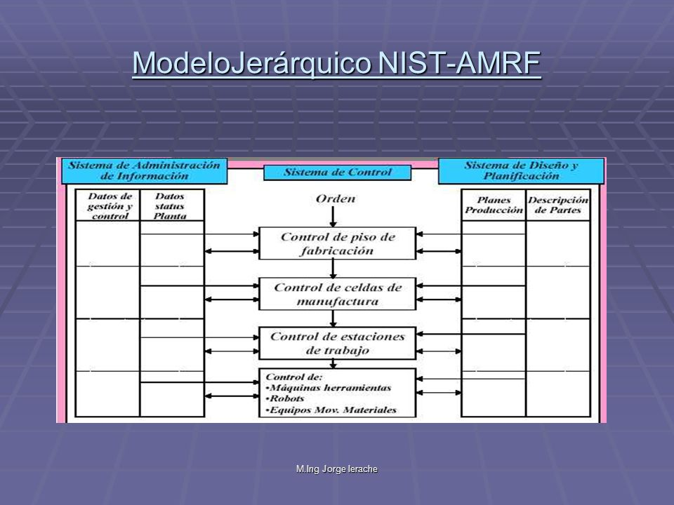 ModeloJerárquico NIST-AMRF