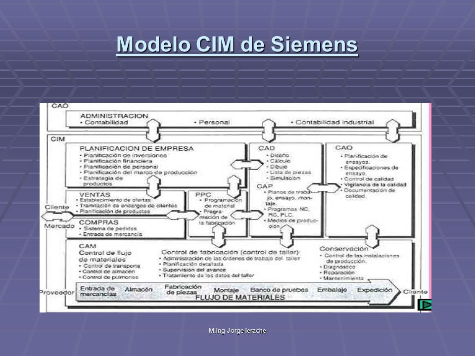 Modelo CIM de Siemens M.Ing Jorge Ierache