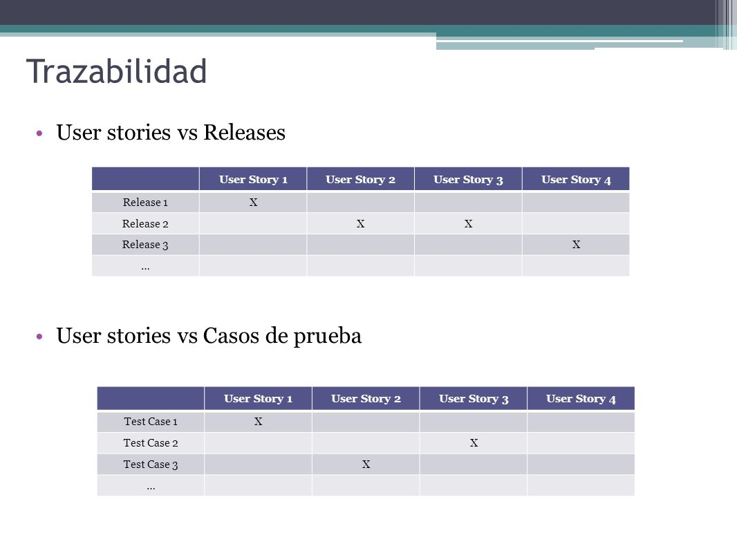 Trazabilidad User stories vs Releases User stories vs Casos de prueba