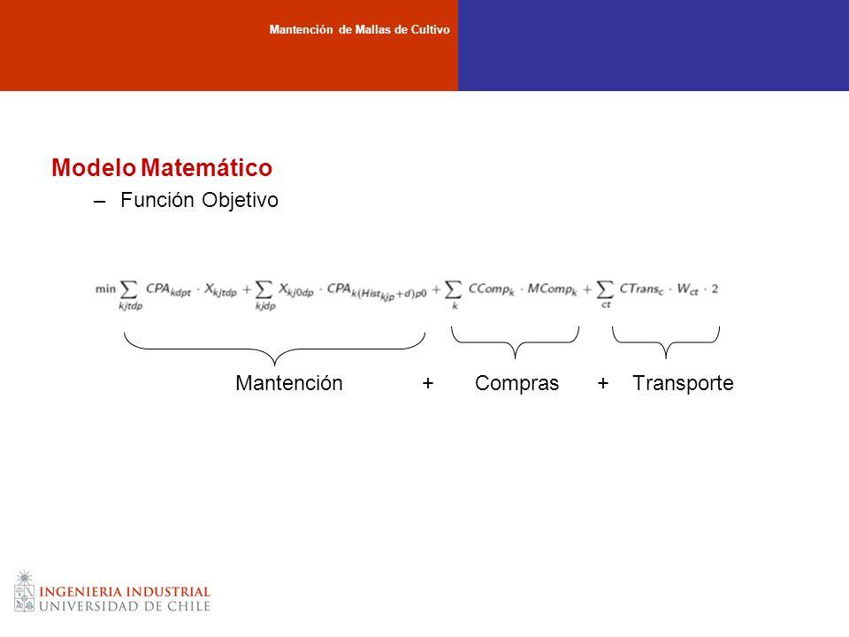 Modelo Matemático Función Objetivo Mantención + Compras + Transporte