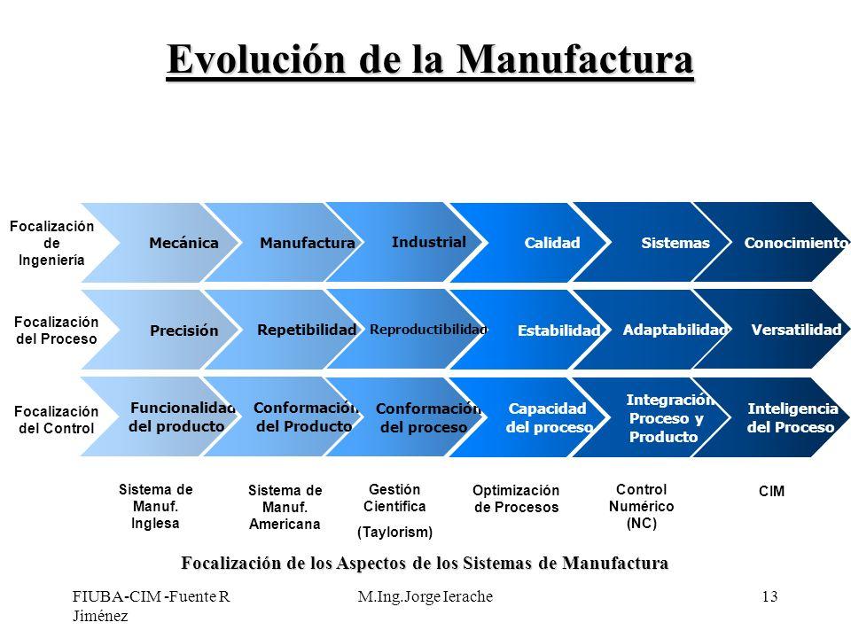 Evolución de la Manufactura