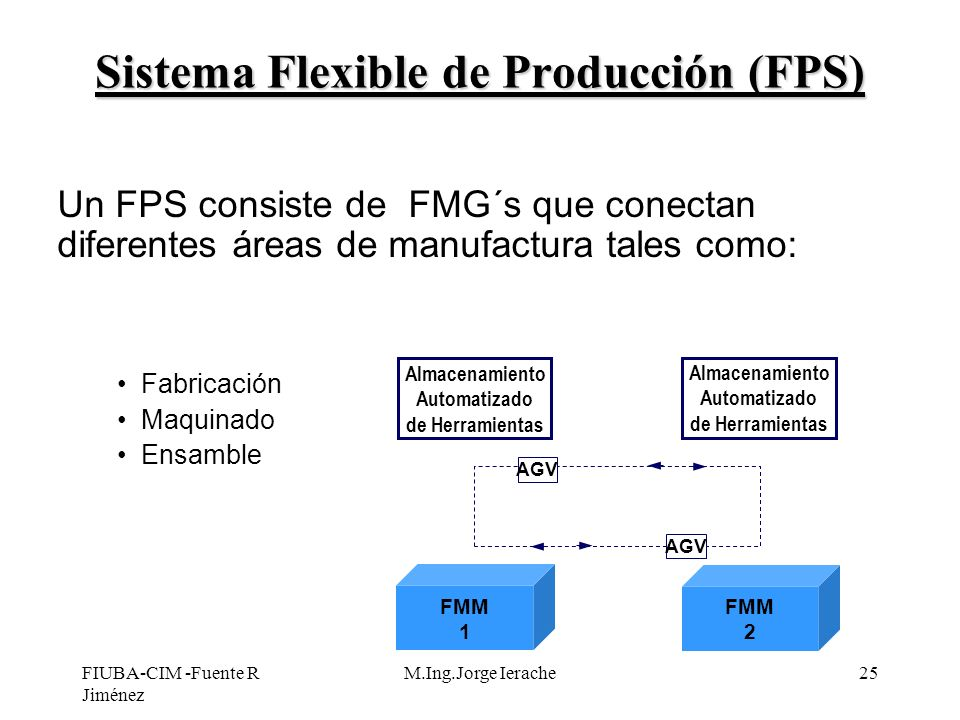 Sistema Flexible de Producción (FPS)