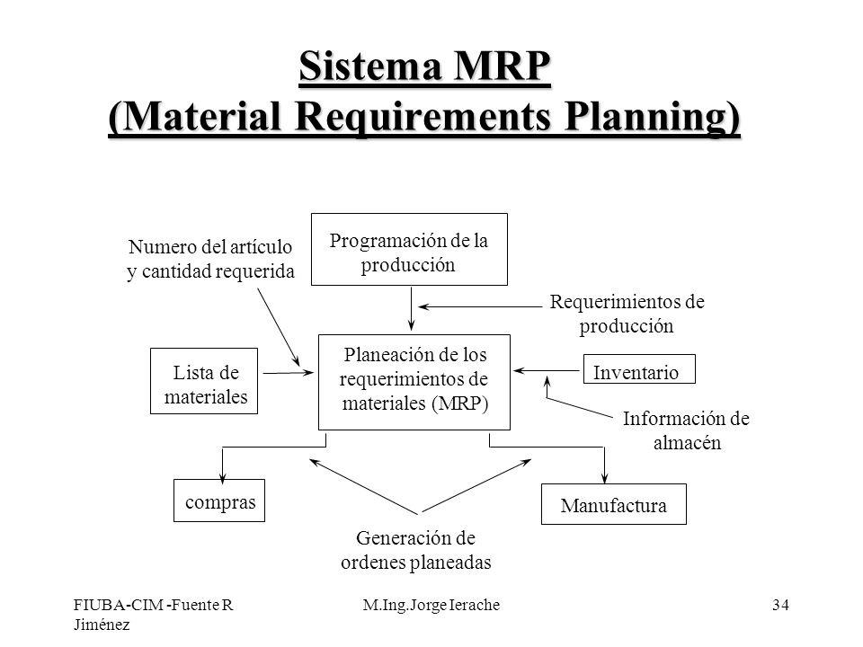 Sistema MRP (Material Requirements Planning)
