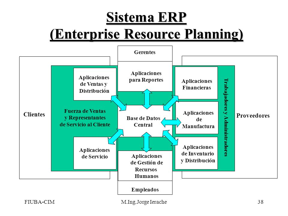 Sistema ERP (Enterprise Resource Planning)