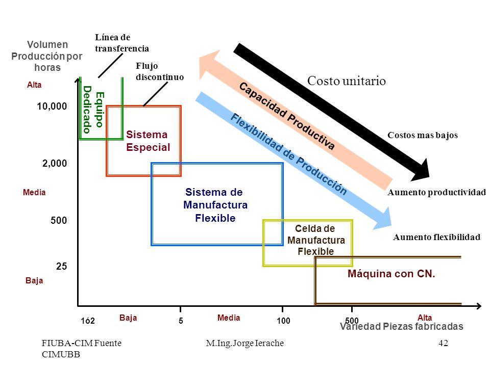 Costo unitario Dedicado Equipo Capacidad Productiva Sistema