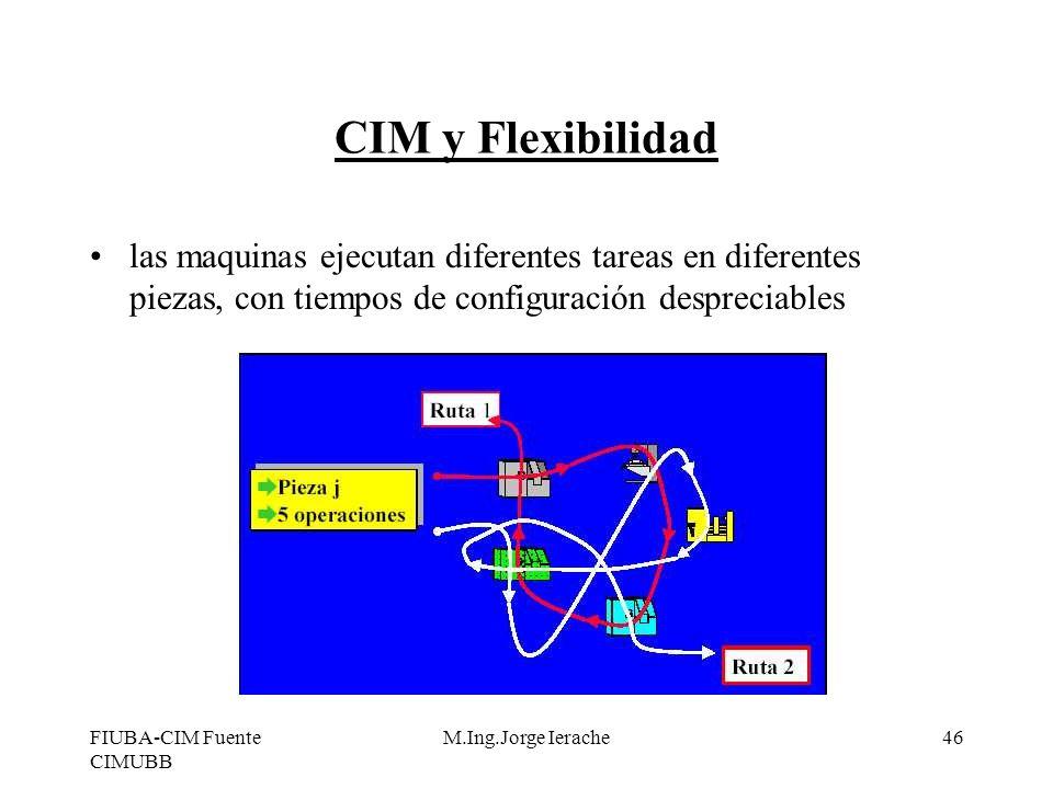 CIM y Flexibilidadlas maquinas ejecutan diferentes tareas en diferentes piezas, con tiempos de configuración despreciables.