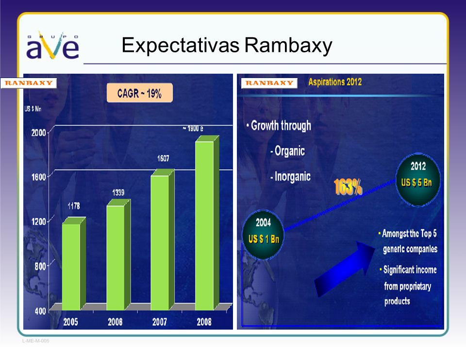 Expectativas Rambaxy 163%