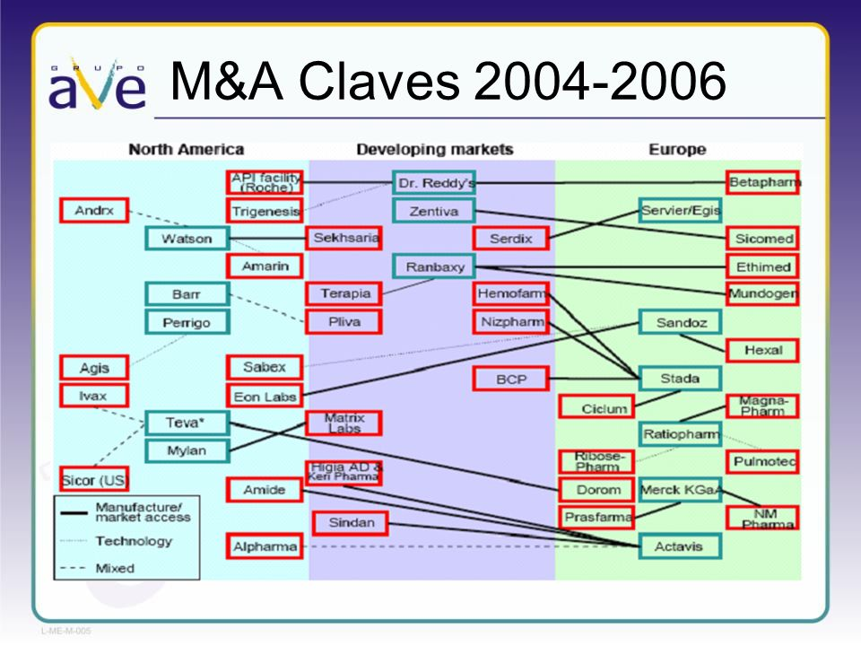 M&A Claves 2004-2006