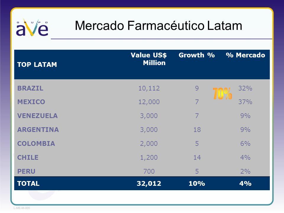 Mercado Farmacéutico Latam