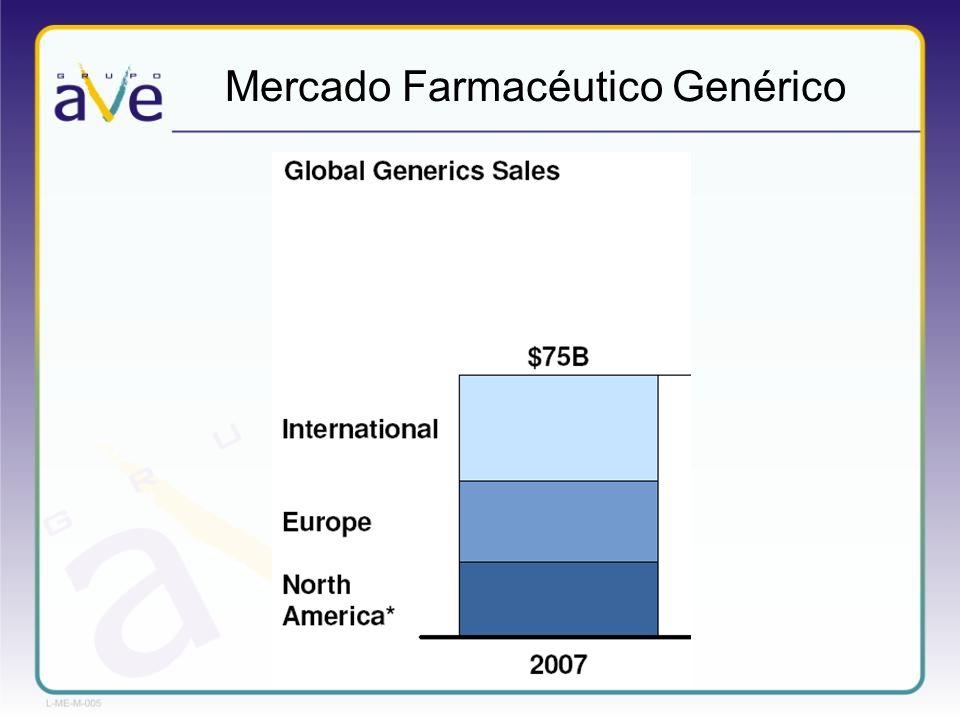 Mercado Farmacéutico Genérico