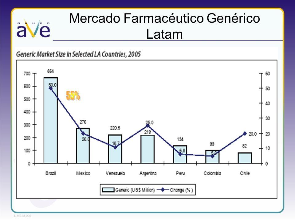Mercado Farmacéutico Genérico Latam