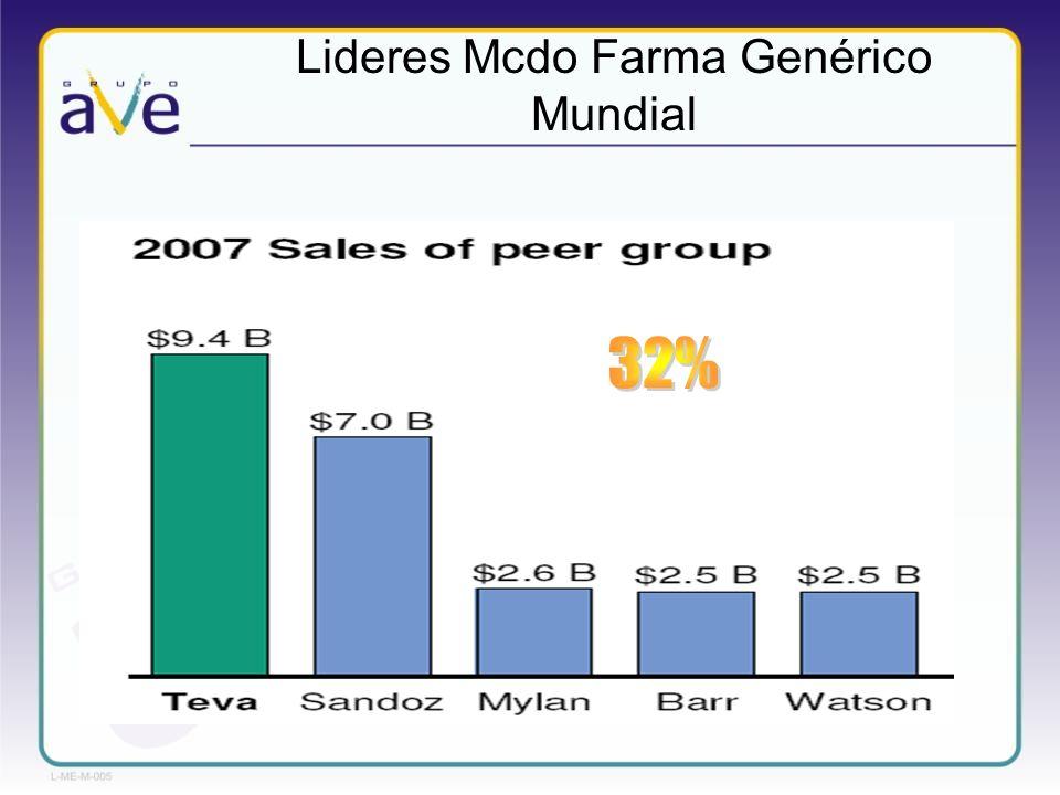 Lideres Mcdo Farma Genérico Mundial
