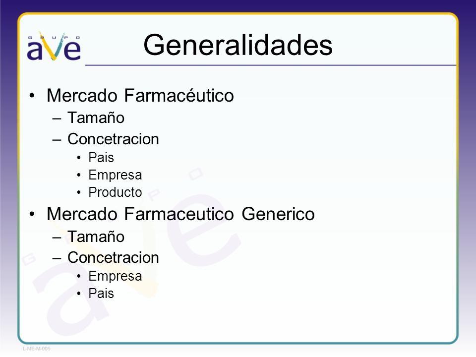 Generalidades Mercado Farmacéutico Mercado Farmaceutico Generico