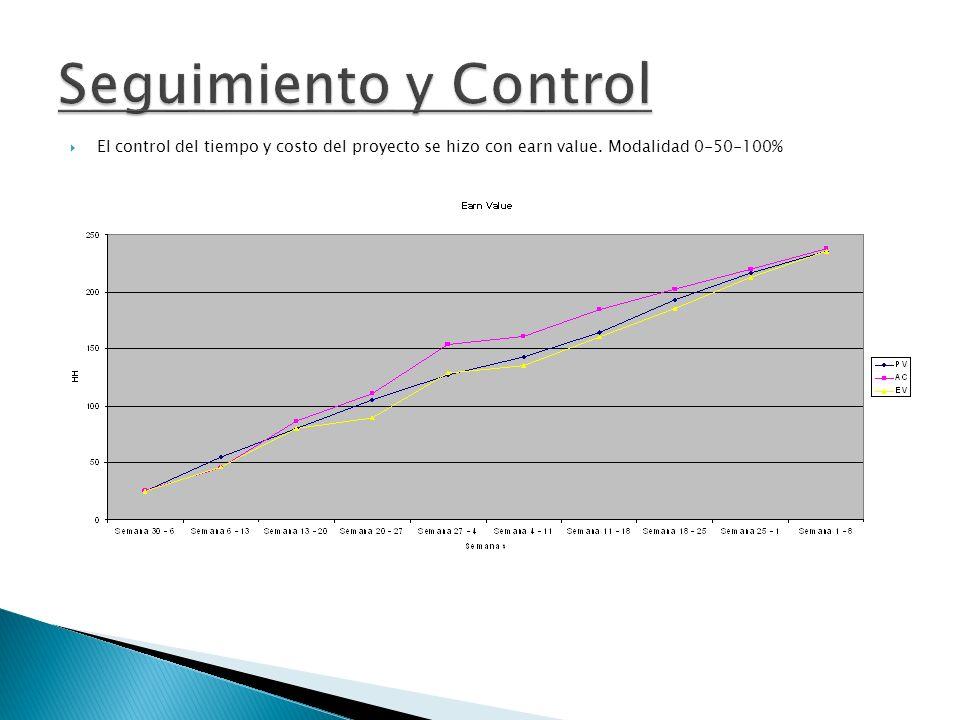 Seguimiento y Control El control del tiempo y costo del proyecto se hizo con earn value.