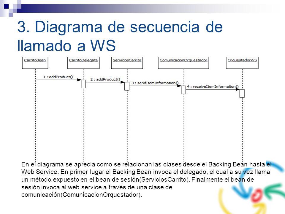 3. Diagrama de secuencia de llamado a WS