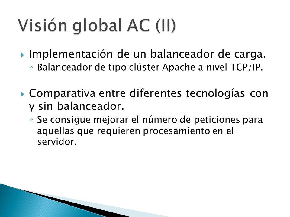 Visión global AC (II) Implementación de un balanceador de carga.