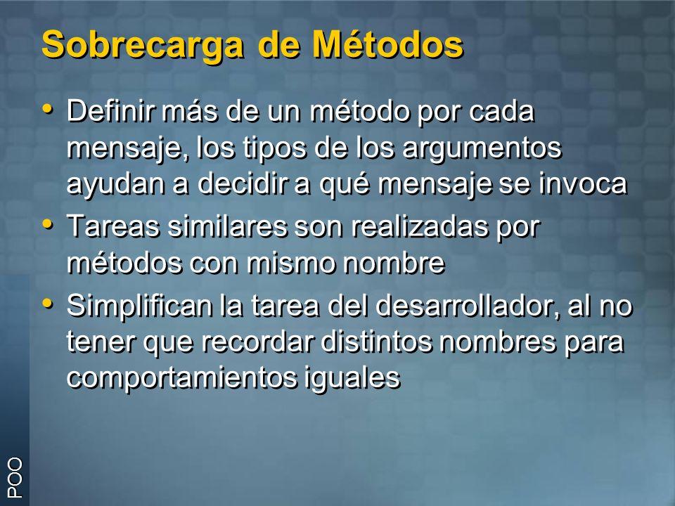 Sobrecarga de Métodos Definir más de un método por cada mensaje, los tipos de los argumentos ayudan a decidir a qué mensaje se invoca.