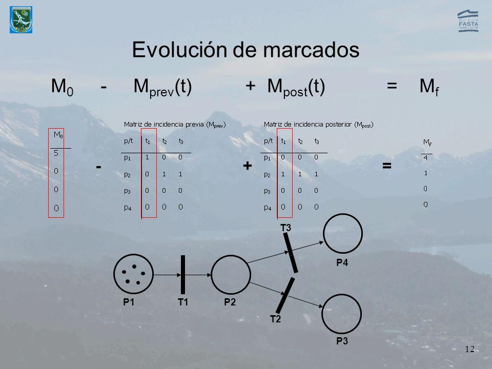Evolución de marcados M0 - Mprev(t) + Mpost(t) = Mf - + = T3 P4 P1 T1