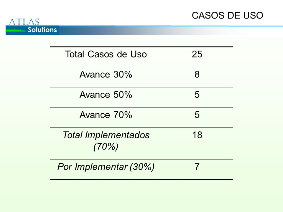 Total Implementados (70%)