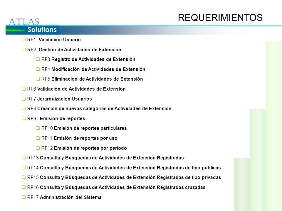 REQUERIMIENTOS RF1 Validación Usuario