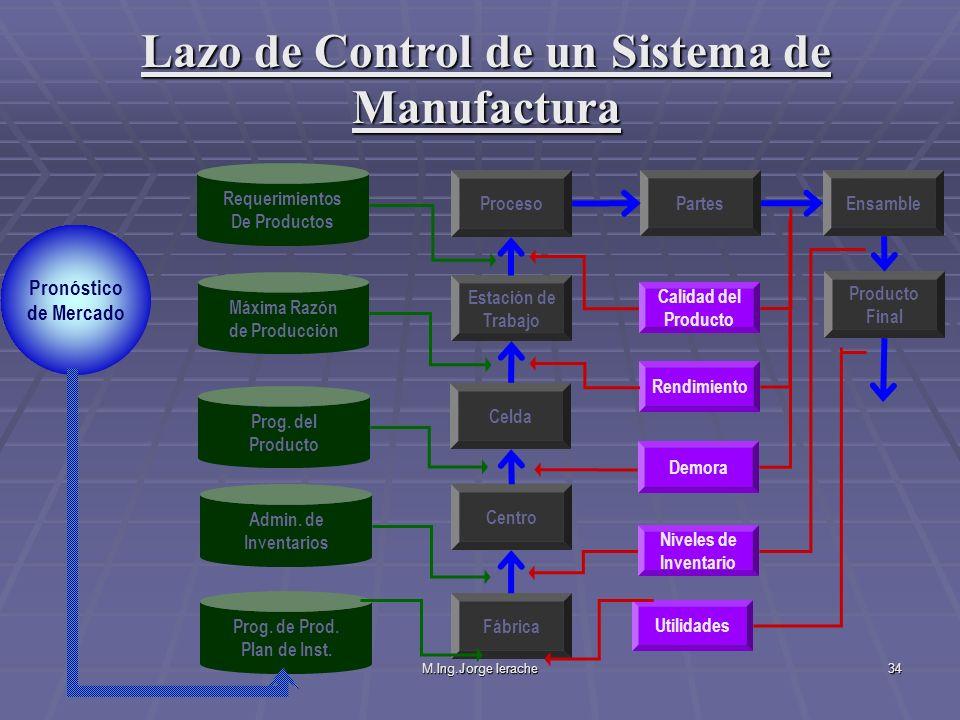 Lazo de Control de un Sistema de Manufactura