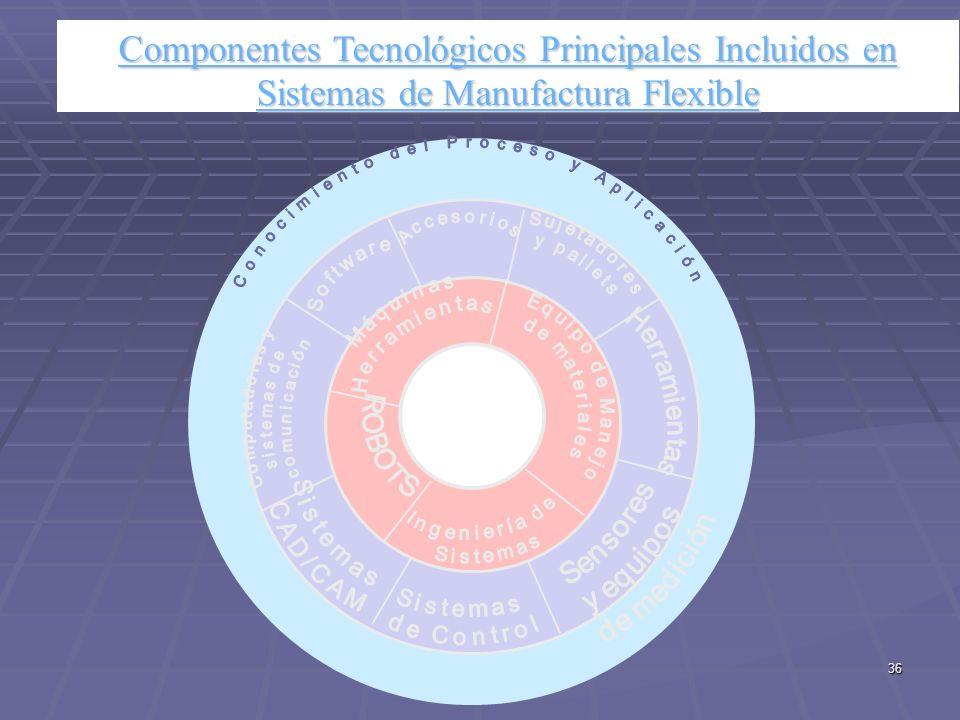 Componentes Tecnológicos Principales Incluidos en Sistemas de Manufactura Flexible