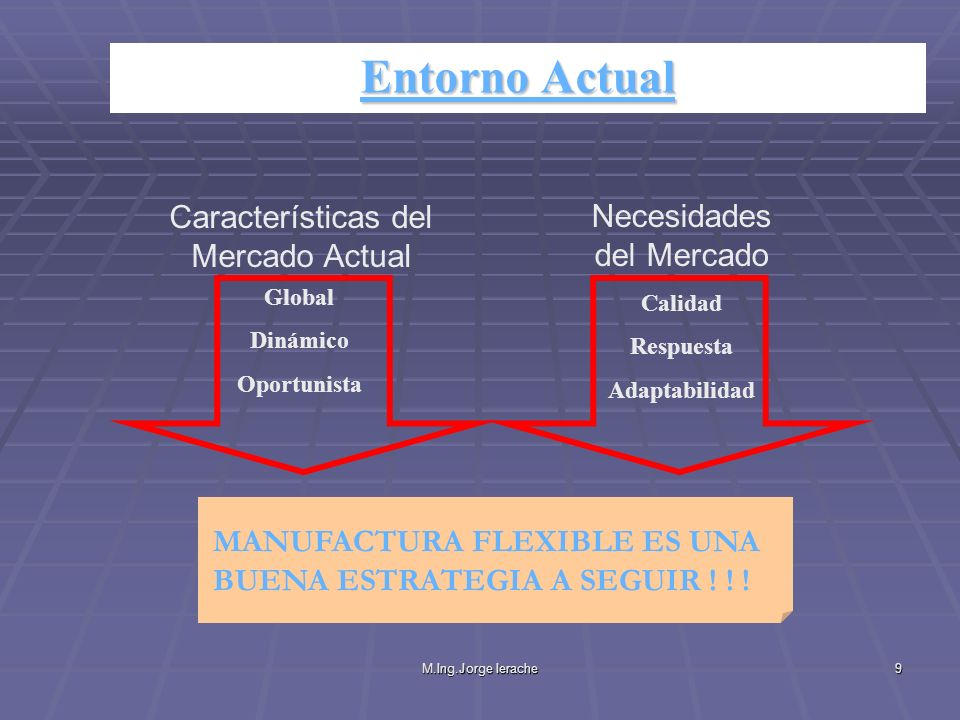 Entorno Actual Características del Mercado Actual