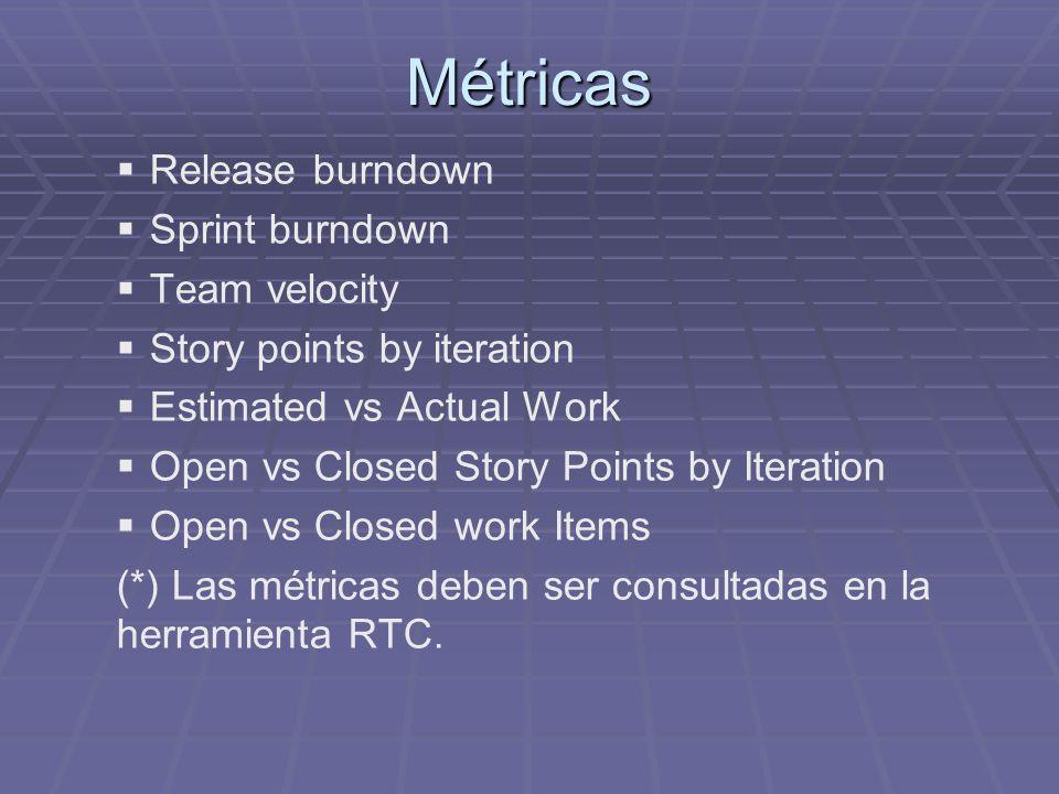 Métricas Release burndown Sprint burndown Team velocity