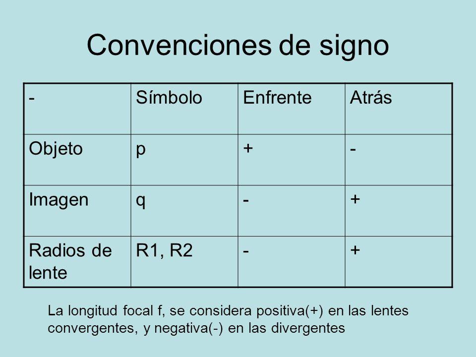 Convenciones de signo - Símbolo Enfrente Atrás Objeto p + Imagen q