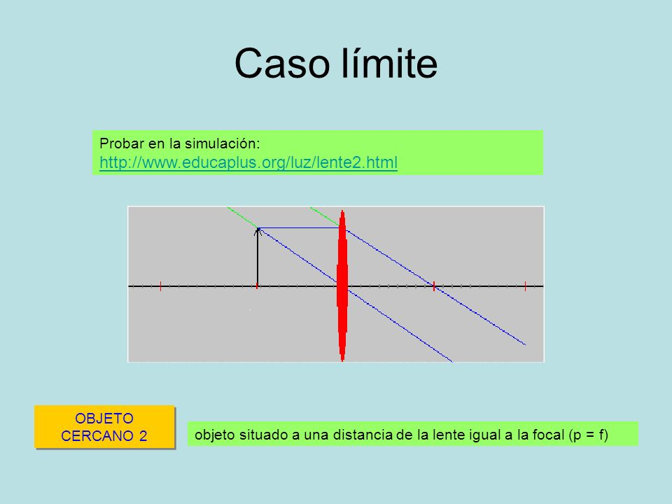 Caso límite Probar en la simulación: http://www.educaplus.org/luz/lente2.html. OBJETO CERCANO 2.