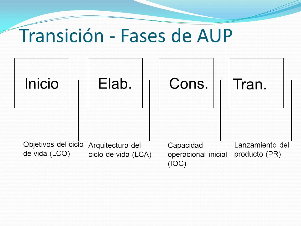 Transición - Fases de AUP