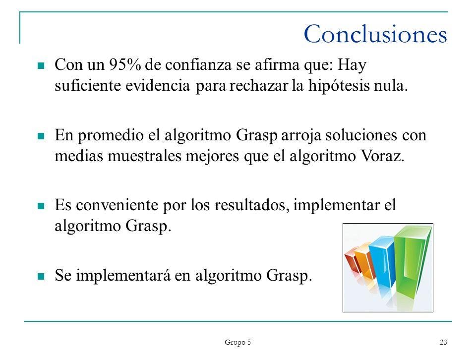 ConclusionesCon un 95% de confianza se afirma que: Hay suficiente evidencia para rechazar la hipótesis nula.