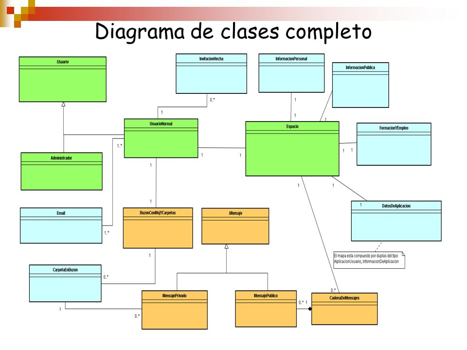 Diagrama de clases completo
