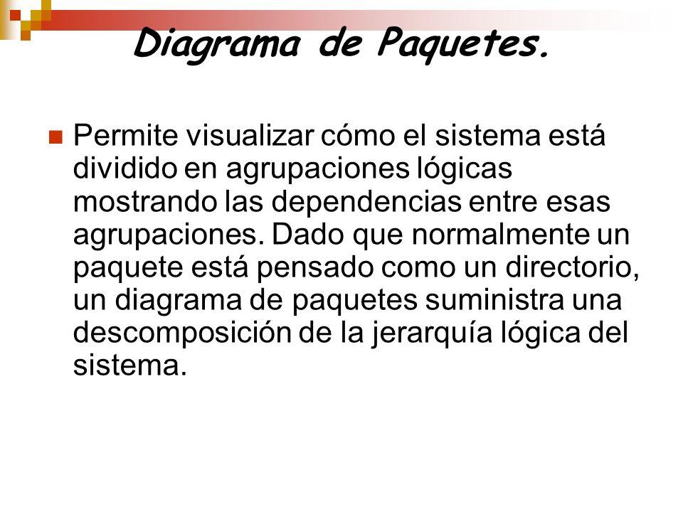 Diagrama de Paquetes.