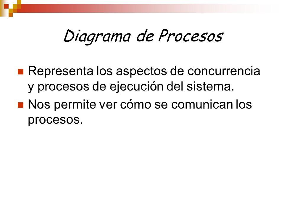 Diagrama de Procesos Representa los aspectos de concurrencia y procesos de ejecución del sistema.