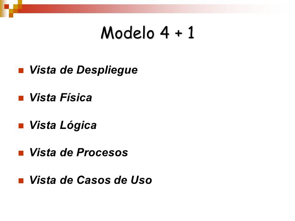 Modelo 4 + 1 Vista de Despliegue Vista Física Vista Lógica