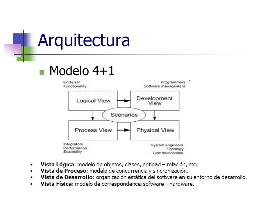 Arquitectura Modelo 4+1. Vista Lógica: modelo de objetos, clases, entidad – relación, etc.