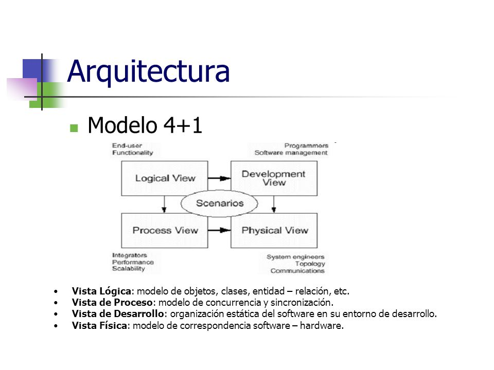 ArquitecturaModelo 4+1. Vista Lógica: modelo de objetos, clases, entidad – relación, etc. Vista de Proceso: modelo de concurrencia y sincronización.