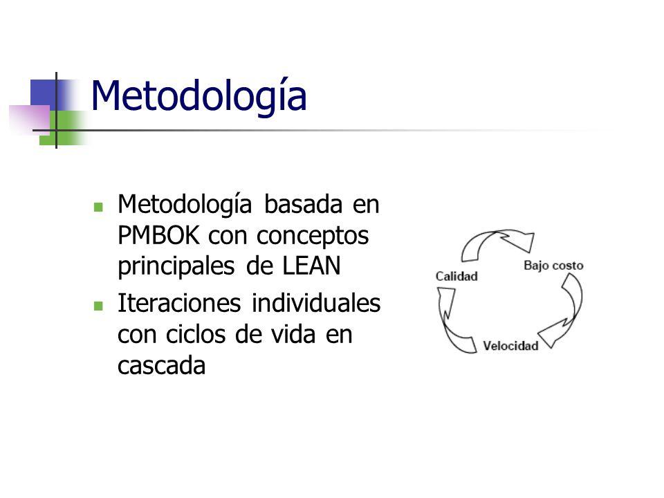 Metodología Metodología basada en PMBOK con conceptos principales de LEAN.