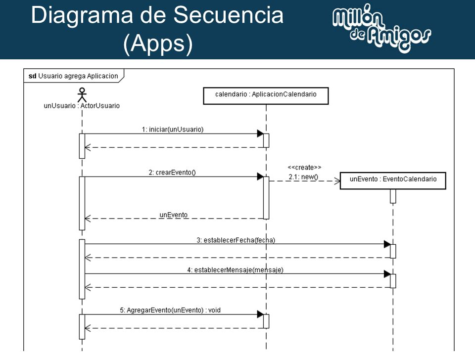 Diagrama de Secuencia (Apps)