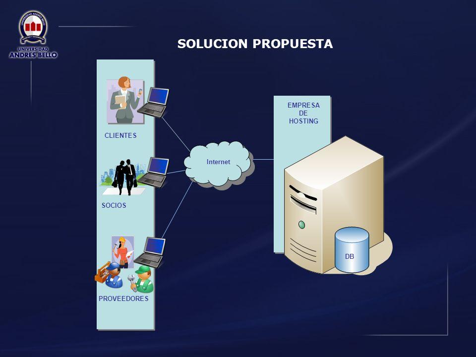 SOLUCION PROPUESTA EMPRESA DE HOSTING CLIENTES Internet Aplicación Web