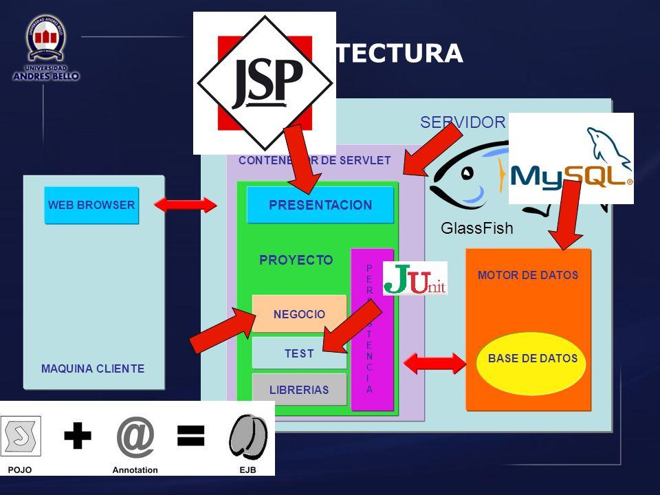 ARQUITECTURA SERVIDOR GlassFish PRESENTACION PROYECTO