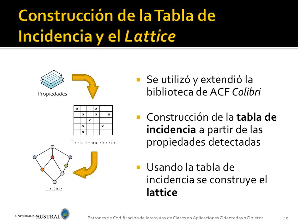 Construcción de la Tabla de Incidencia y el Lattice
