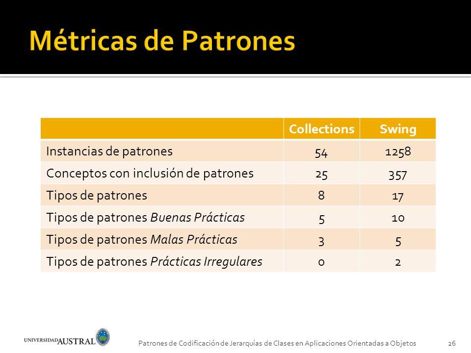 Métricas de Patrones Collections Swing Instancias de patrones 54 1258
