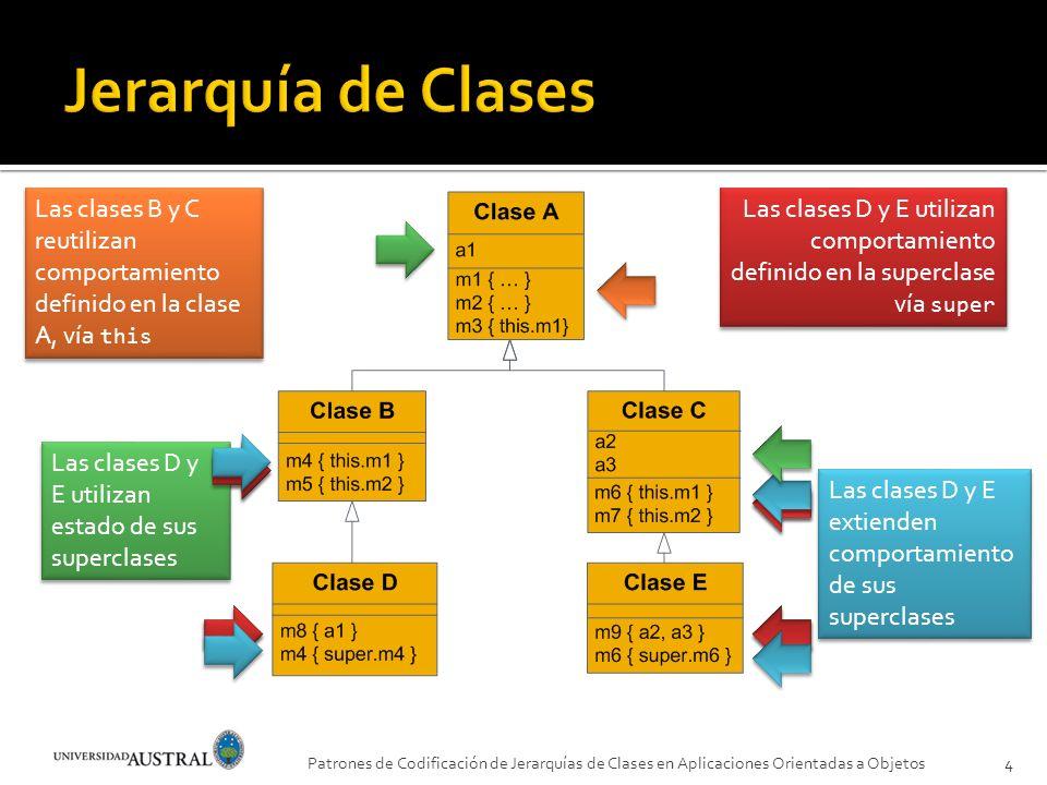Jerarquía de Clases Las clases B y C reutilizan comportamiento definido en la clase A, vía this.
